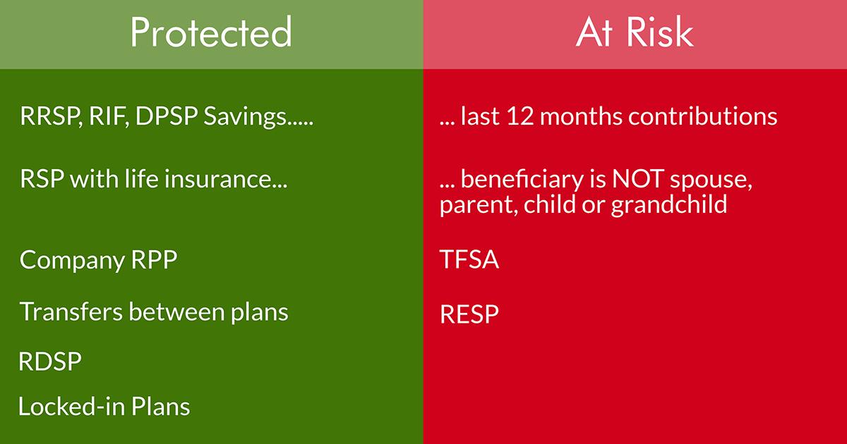 Registered retirement plans at risk of seizure in bankruptcy
