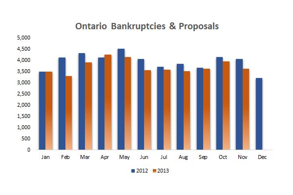 Ontario bankruptcy statistics Nov 2013