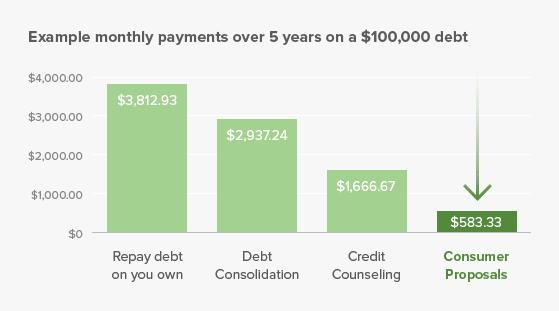 Consumer Proposal Debt Settlement