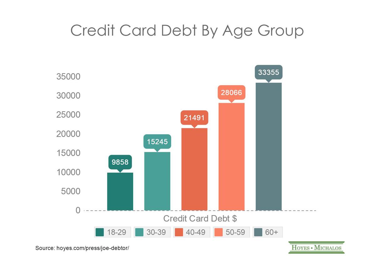 senior credit card debt