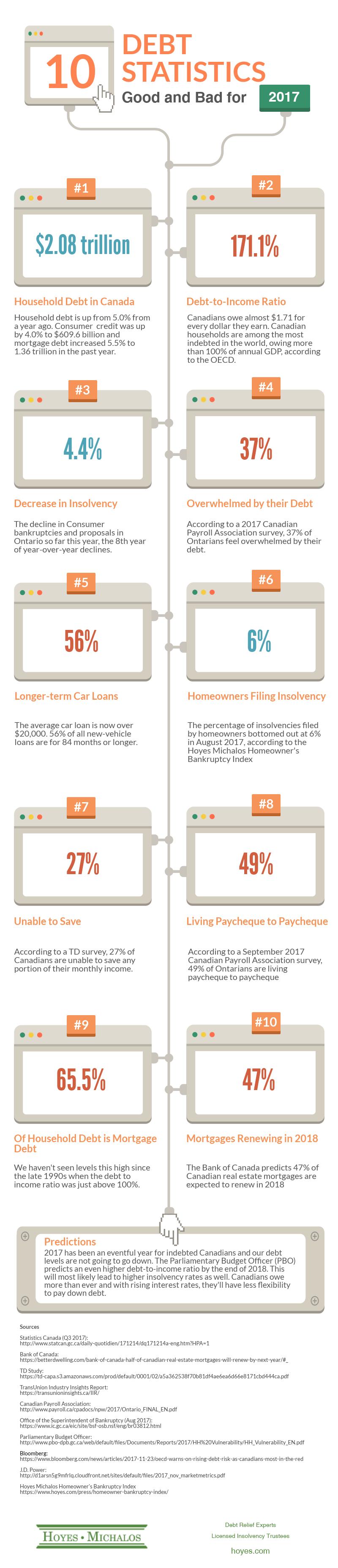 10-debt-stats-infographic