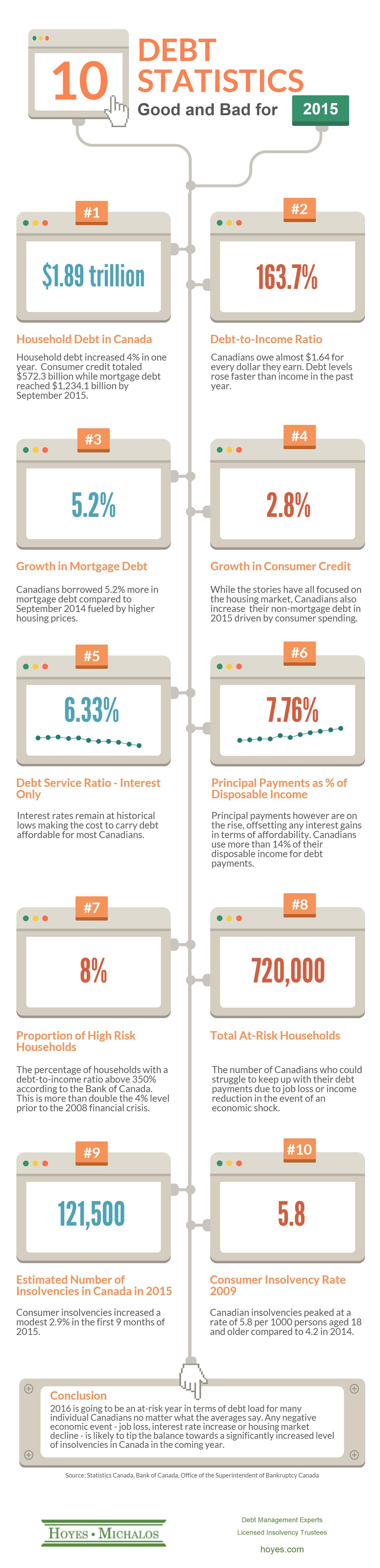 Canadian Consumer Debt Statistics