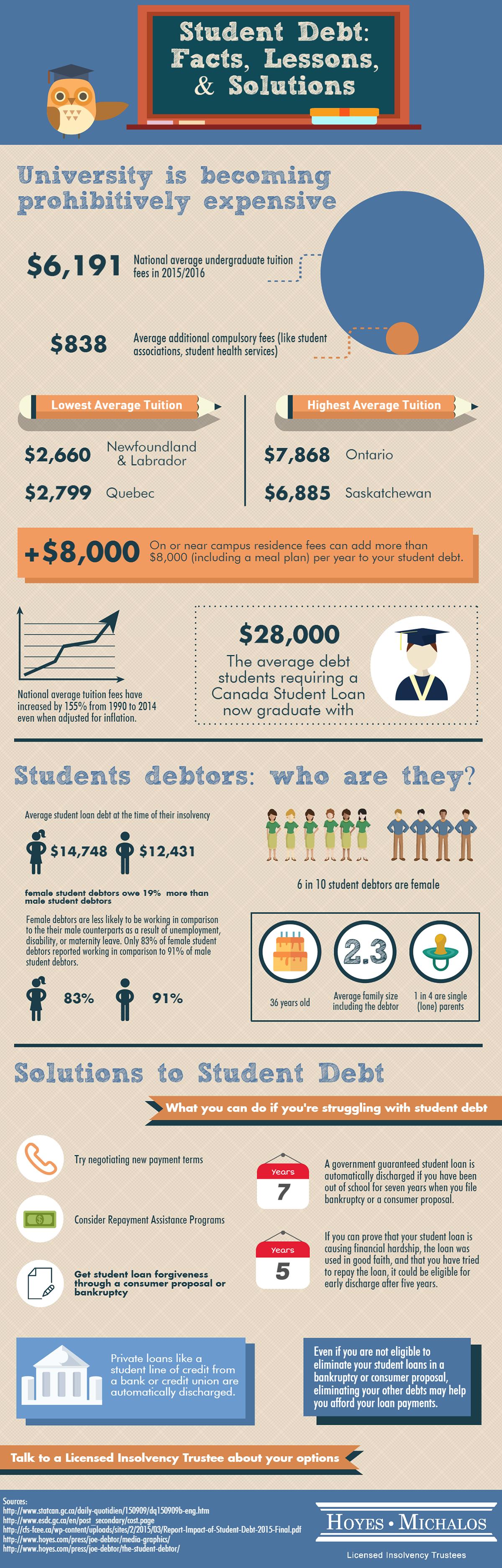 Student Debt Infographic