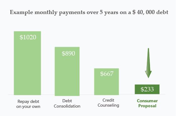 consumer proposal cost comparison